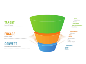 lawn care sales funnel, landscaping sales funnel