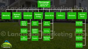 Landscaping Website Design Structure